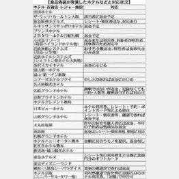 表は11月5日時点/(C)日刊ゲンダイ