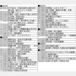 *直近の面談日を抜粋=肩書きは当時/(C)日刊ゲンダイ