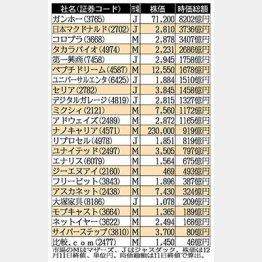 楽天に続くのは?/(C)日刊ゲンダイ