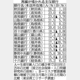 47都道府県に地銀100行以上/(C)日刊ゲンダイ