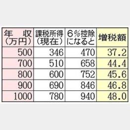 消費増税ダメージに加え…/(C)日刊ゲンダイ