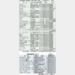 目がくらむ/(C)日刊ゲンダイ