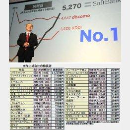 ソフトバンク孫正義社長が断トツ/(C)日刊ゲンダイ