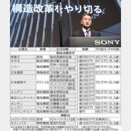 ソニーの平井社長は1億8400万円/(C)日刊ゲンダイ
