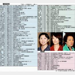 入閣が有力な女性3人(左から小渕優子、丸川珠代、山谷えり子議員)/(C)日刊ゲンダイ