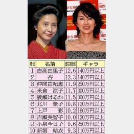 朝ドラ女優が上位独占/(C)日刊ゲンダイ