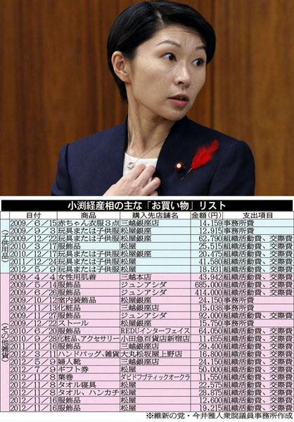 【倍々ゲーム】小渕優子の政治資金疑惑がついに億に到達するwこれは小沢案件と張るよね(´・ω・`)