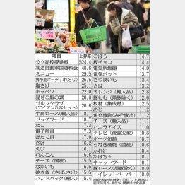 痛恨の値上がり/(C)日刊ゲンダイ