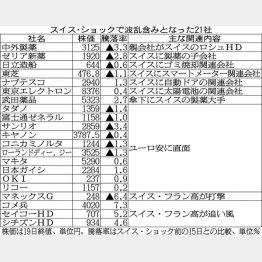 有名企業がズラリ/(C)日刊ゲンダイ