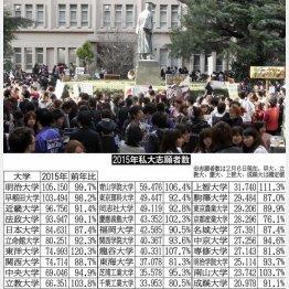 リストのデータは「大学通信」提供 (C)日刊ゲンダイ