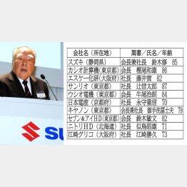 鈴木修スズキ会長(左)は御年85歳(C)日刊ゲンダイ