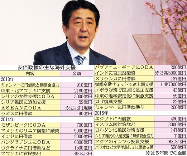 【政治】安倍晋三首相が「バラマキ外交」で払った「26兆円」、どれほどの成果があるのか?