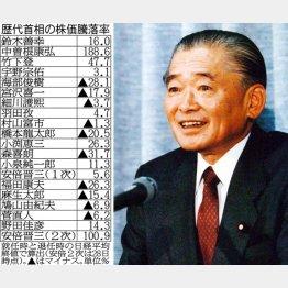 故・竹下元首相(右)と「歴代首相の株価騰落率」