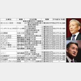 ベネッセHD原田会長兼社長(右上)とソニー平井社長