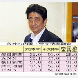 安倍首相(上)と各社の支持率調査