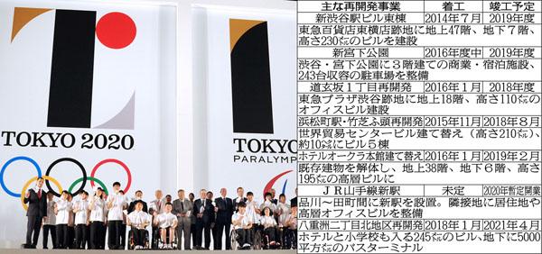 【速報】東京五輪・大会経費は「史上最高5兆円」突破!コンパクトはどこに???