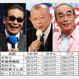 NHKは1時間で破格のギャラ(C)日刊ゲンダイ