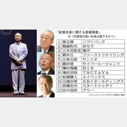 左から時計回りに、ソフトバンク孫氏、京セラ稲盛氏、ファーストリテイリング柳井氏、TSUTAYA増田氏