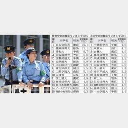 日本文化大は2人に1人が警察官(C)日刊ゲンダイ