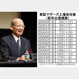 日本郵政の西室社長