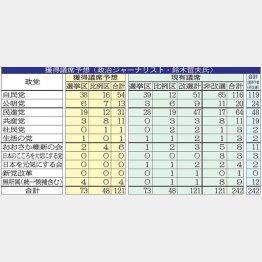 政治ジャーナリスト・鈴木哲夫氏の獲得議席予想