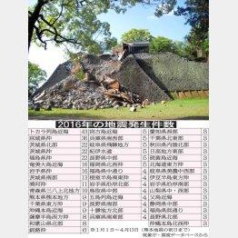 甚大な被害を受けた熊本城と「16年の地震発生件数」表