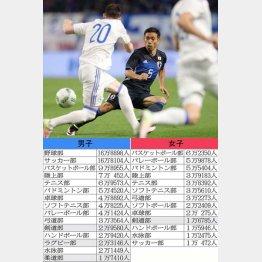 長友は明大サッカー部出身、走って走って年俸5億円