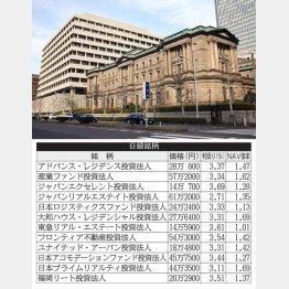 """事実上の""""大家""""(日銀本店)"""