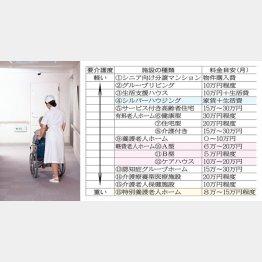 特養以外にも15種類の高齢者施設がある