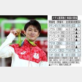 内村は個人総合で2個目の金メダル