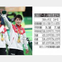 内村航平選手はコナミスポーツクラブ所属