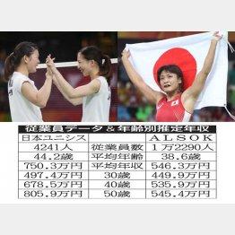 女子ダブルス優勝の高橋礼華(左)・松友美佐紀ペア=左写真と五輪4連覇の伊調馨