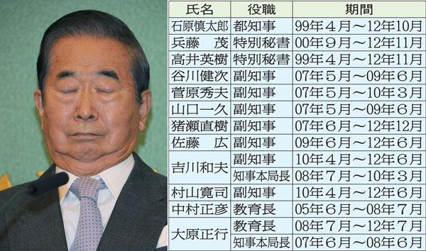 石原慎太郎氏と11人の幹部一覧(C)日刊ゲンダイ