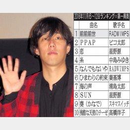 ボーカルとギター、作詞作曲までこなす野田洋次郎