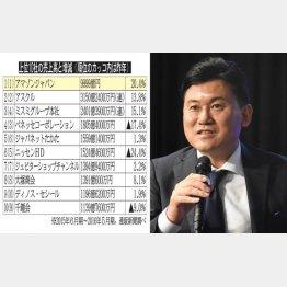 上位10社の売上高と増減(左は楽天・三木谷社長)
